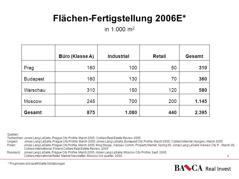 08.03.20065 Track Record BA-CA Real Invest Geschlossene Immobilien-Investments A SK SLO PL CZ 2.