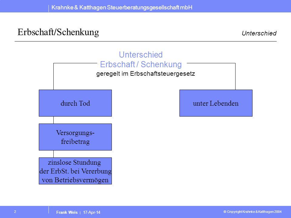 Krahnke & Katthagen Steuerberatungsgesellschaft mbH © Cnpyright Krahnke & Katthagen 2004 Frank Weis | 17-Apr-14 2 Erbschaft/Schenkung Unterschied Erbs