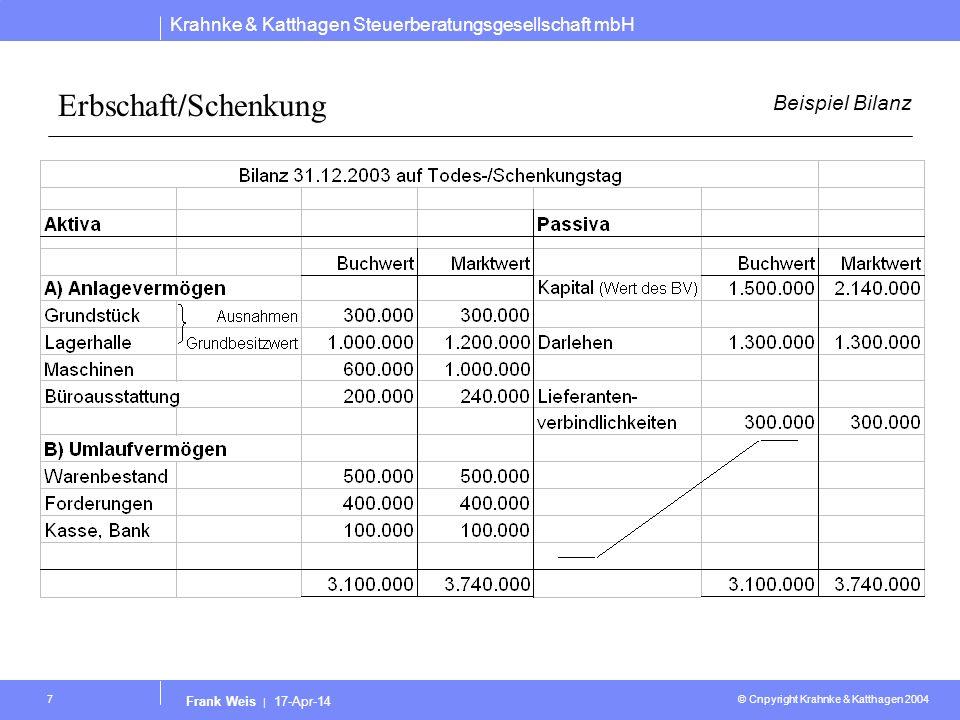 Krahnke & Katthagen Steuerberatungsgesellschaft mbH © Cnpyright Krahnke & Katthagen 2004 Frank Weis | 17-Apr-14 18 Erbschaft/Schenkung Berechnungsbeispiel 2 Berechnungsbeispiel bei vorheriger Aufnahme des Kindes in den Betrieb Beteiligung 49 % als Schenkung und nach mehr als 10 Jahren 51 % als Erbschaft Wert des BV laut Berechnung1.023.750 davon 49 % als Schenkung 501.637 abzügl.