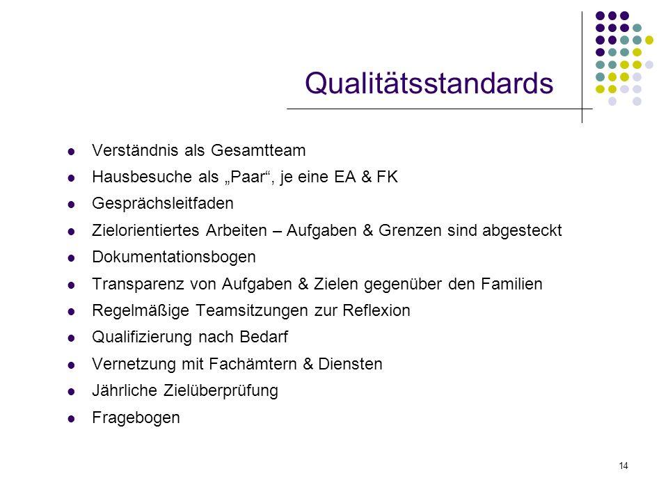 14 Qualitätsstandards Verständnis als Gesamtteam Hausbesuche als Paar, je eine EA & FK Gesprächsleitfaden Zielorientiertes Arbeiten – Aufgaben & Grenz