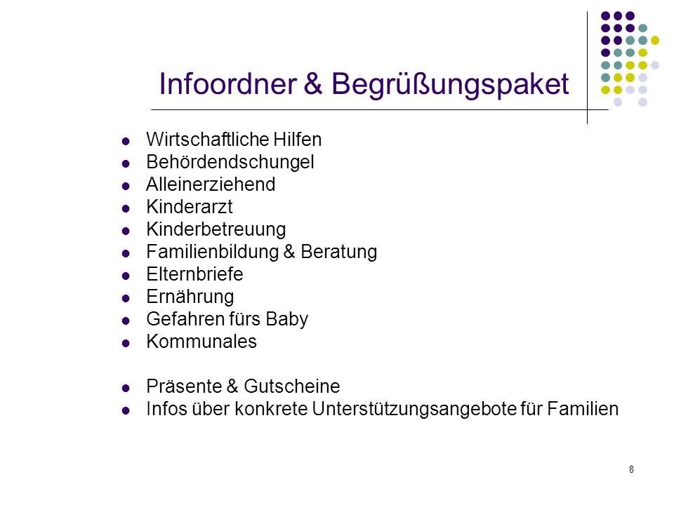 8 Infoordner & Begrüßungspaket Wirtschaftliche Hilfen Behördendschungel Alleinerziehend Kinderarzt Kinderbetreuung Familienbildung & Beratung Elternbr