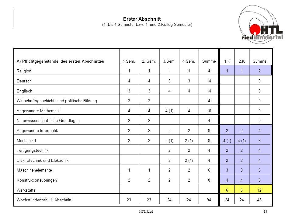 HTL Ried13 Erster Abschnitt (1. bis 4.Semester bzw. 1. und 2.Kolleg-Semester) A) Pflichtgegenstände des ersten Abschnittes1.Sem.2. Sem.3.Sem.4.Sem.Sum