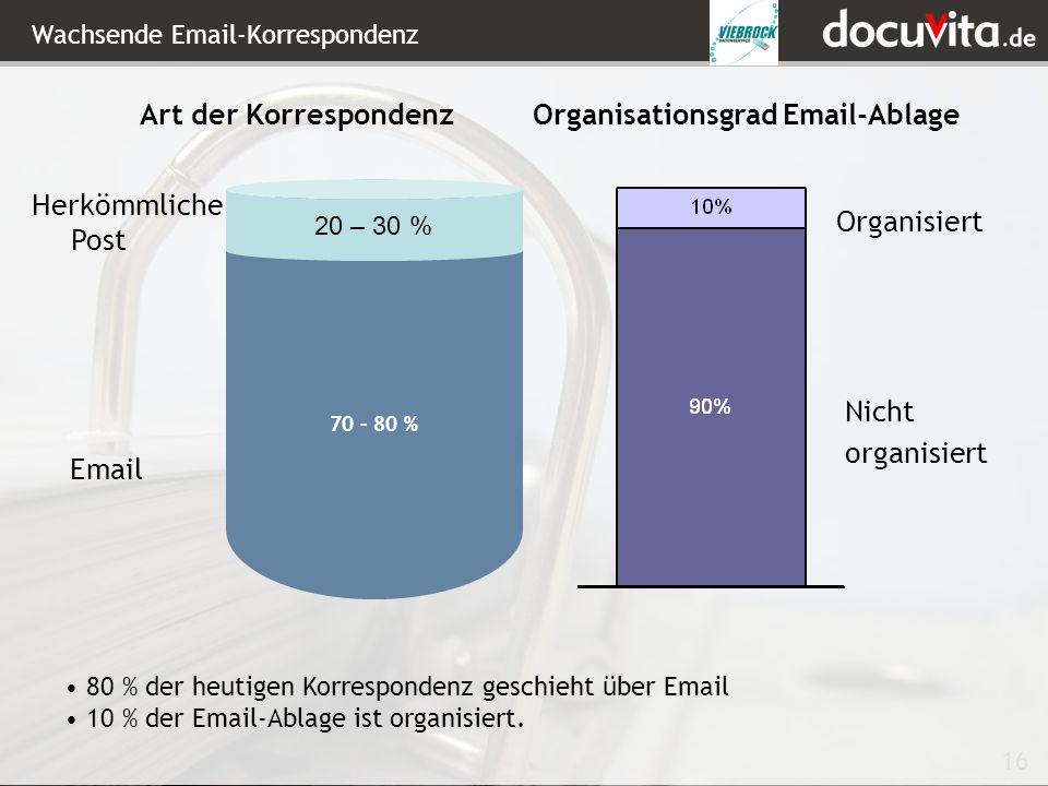 16 Art der Korrespondenz Email Herkömmliche Post Organisiert Nicht organisiert Organisationsgrad Email-Ablage 80 % der heutigen Korrespondenz geschieht über Email 10 % der Email-Ablage ist organisiert.