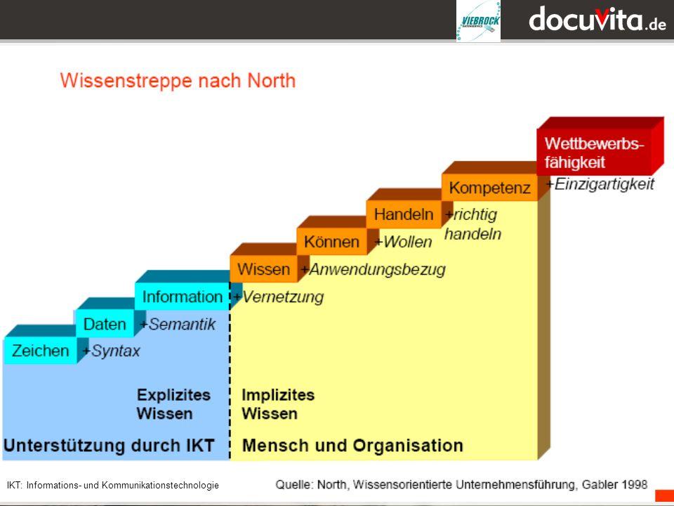 25 IKT: Informations- und Kommunikationstechnologie