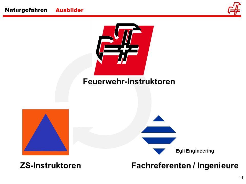 14 Naturgefahren Egli Engineering Ausbilder Feuerwehr-Instruktoren ZS-Instruktoren Fachreferenten / Ingenieure