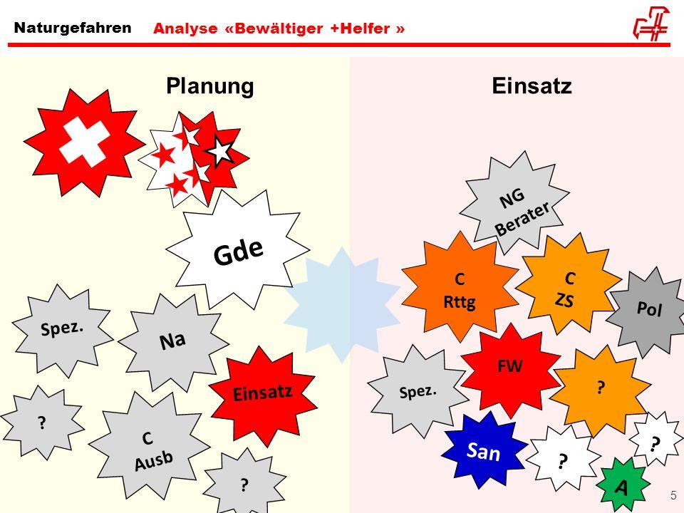 5 Naturgefahren Planung Analyse «Bewältiger +Helfer » FW ? NG Berater C ZS C Rttg Spez. Einsatz Pol San ? ? A Na Einsatz Gde C Ausb Spez. ? ?