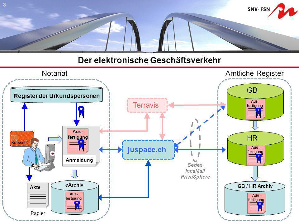 Der elektronische Geschäftsverkehr 43 HR Aus- fertigung GB / HR Archiv Aus- fertigung GB Aus- fertigung Amtliche Register Akte Papier SuisseID Notaria