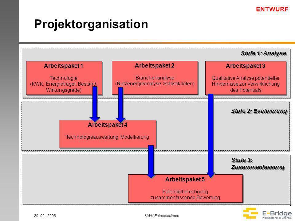 ENTWURF 29. 09. 2005KWK Potentialstudie 7 Zeitplan