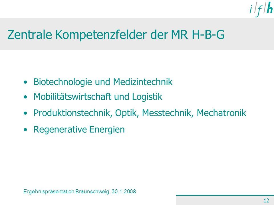 Ergebnispräsentation Braunschweig, 30.1.2008 12 Zentrale Kompetenzfelder der MR H-B-G Biotechnologie und Medizintechnik Mobilitätswirtschaft und Logis