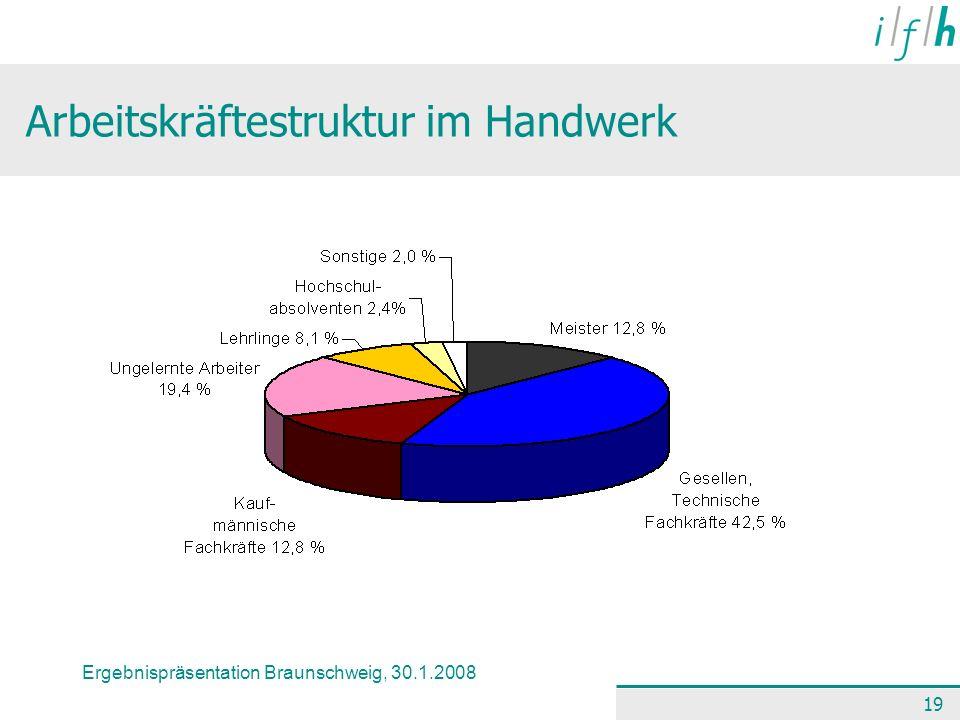Ergebnispräsentation Braunschweig, 30.1.2008 19 Arbeitskräftestruktur im Handwerk