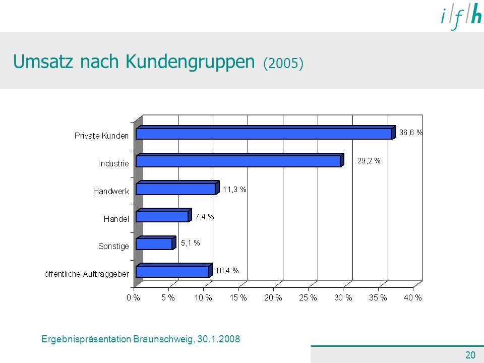 Ergebnispräsentation Braunschweig, 30.1.2008 20 Umsatz nach Kundengruppen (2005)