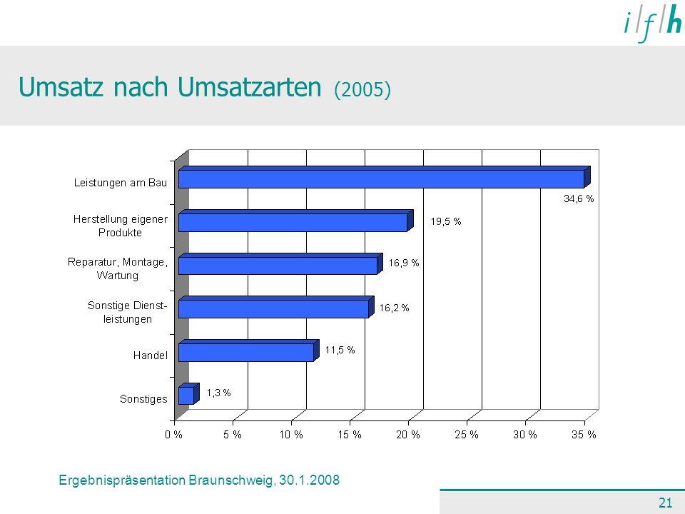 Ergebnispräsentation Braunschweig, 30.1.2008 21 Umsatz nach Umsatzarten (2005)