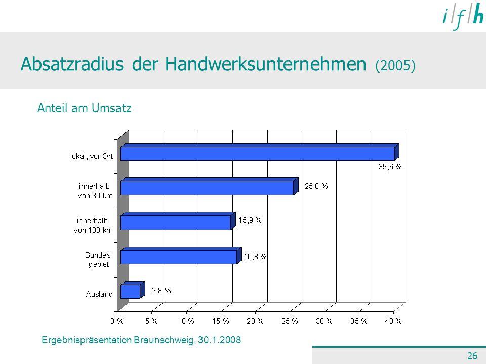 Ergebnispräsentation Braunschweig, 30.1.2008 26 Absatzradius der Handwerksunternehmen (2005) Anteil am Umsatz