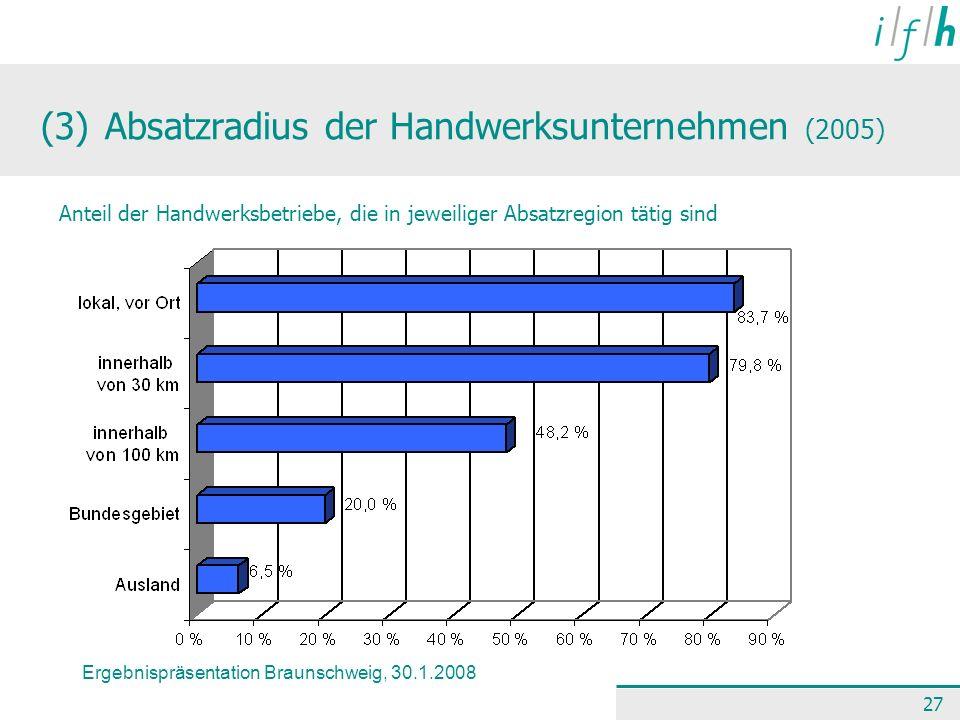 Ergebnispräsentation Braunschweig, 30.1.2008 27 (3) Absatzradius der Handwerksunternehmen (2005) Anteil der Handwerksbetriebe, die in jeweiliger Absat