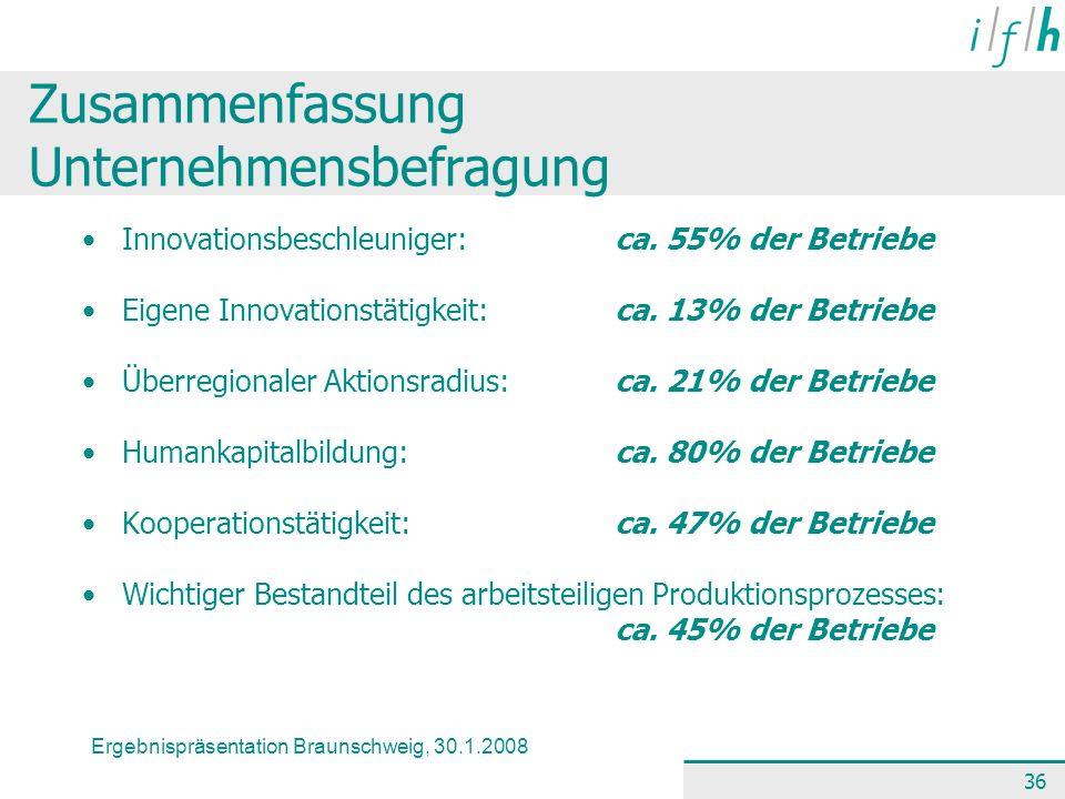 Ergebnispräsentation Braunschweig, 30.1.2008 36 Zusammenfassung Unternehmensbefragung Innovationsbeschleuniger:ca. 55% der Betriebe Eigene Innovations