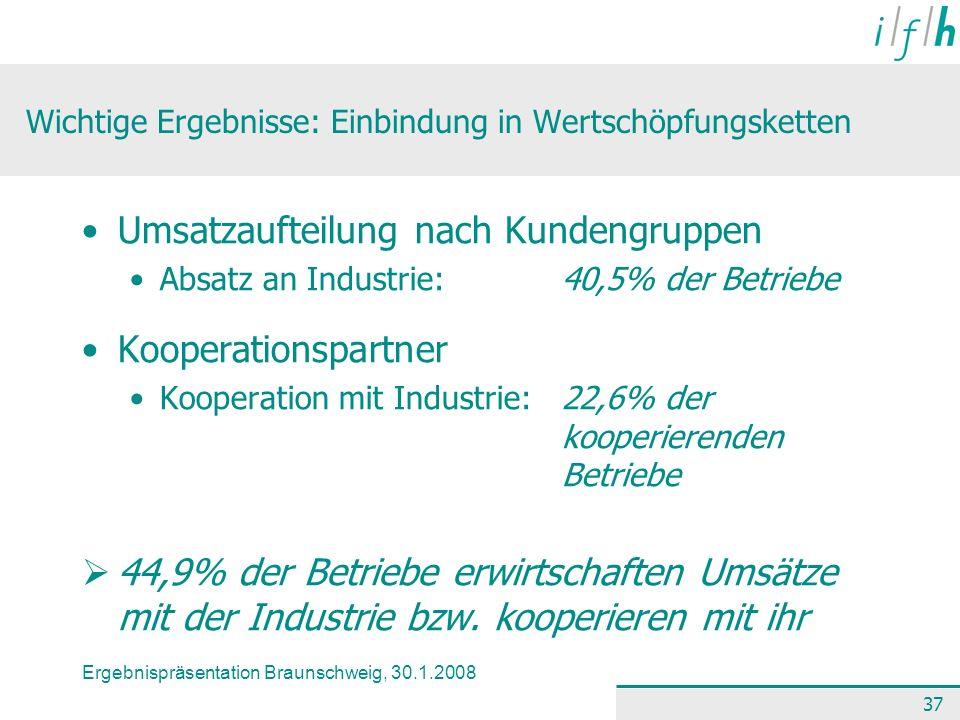 Ergebnispräsentation Braunschweig, 30.1.2008 37 Wichtige Ergebnisse: Einbindung in Wertschöpfungsketten Umsatzaufteilung nach Kundengruppen Absatz an