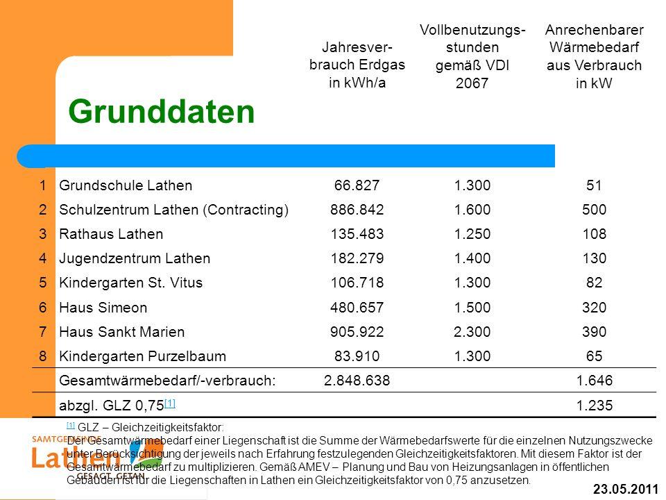 Grunddaten Jahresver- brauch Erdgas in kWh/a Vollbenutzungs- stunden gemäß VDI 2067 Anrechenbarer Wärmebedarf aus Verbrauch in kW 1Grundschule Lathen6