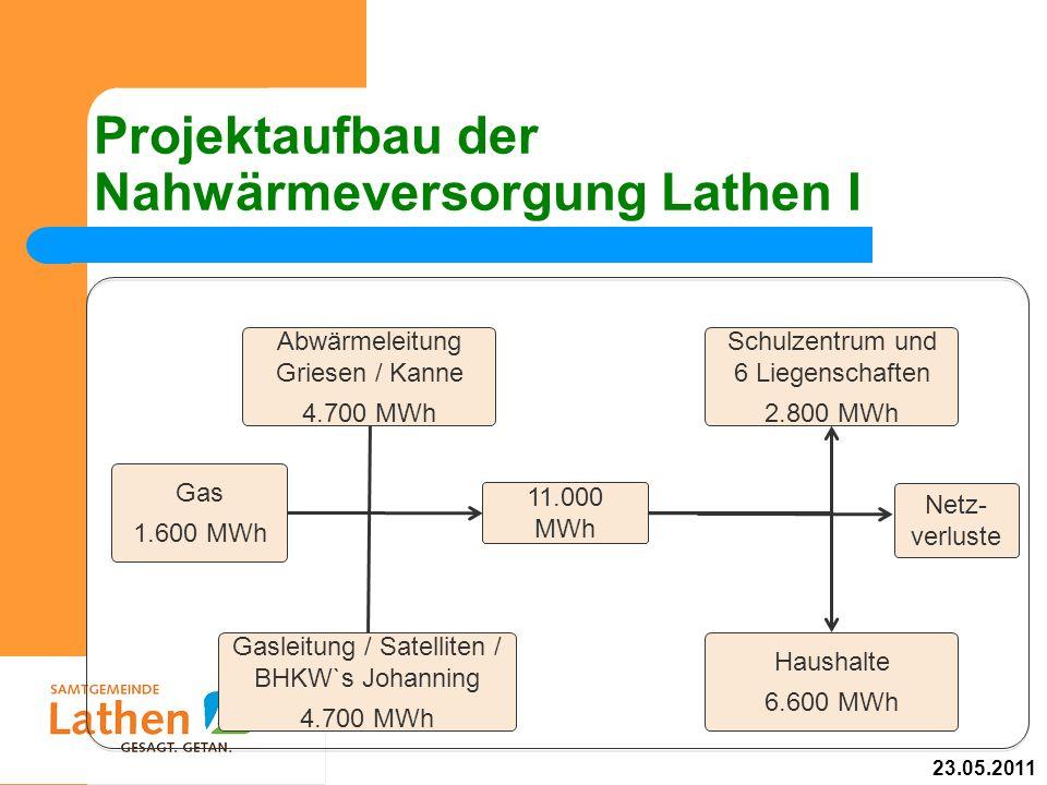 Projektaufbau der Nahwärmeversorgung Lathen I Abwärmeleitung Griesen / Kanne 4.700 MWh Gas 1.600 MWh Gasleitung / Satelliten / BHKW`s Johanning 4.700