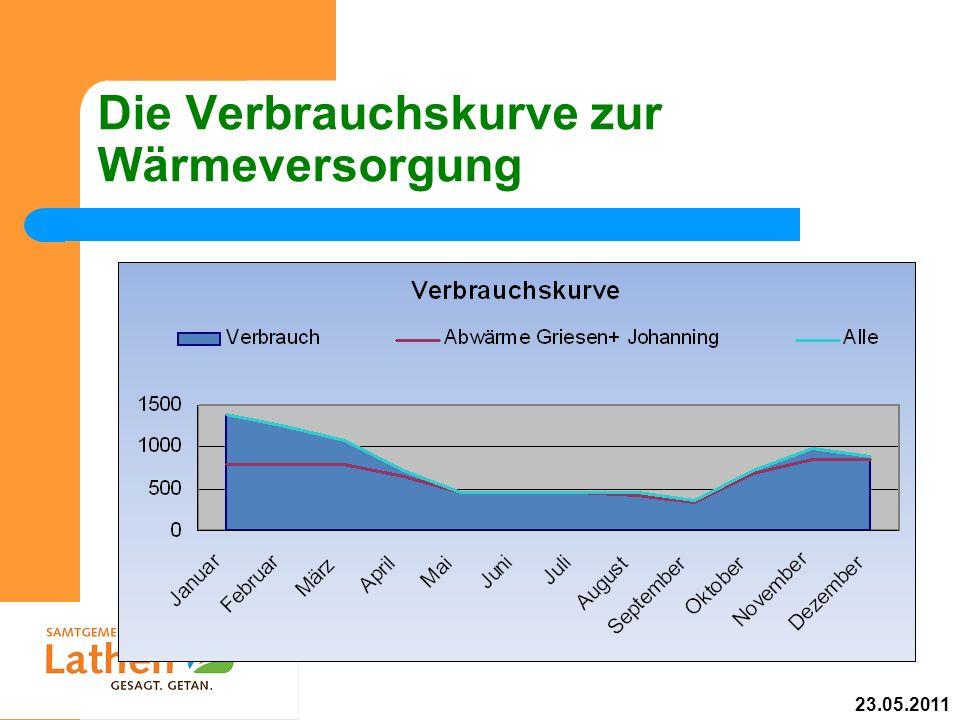 Die Verbrauchskurve zur Wärmeversorgung 23.05.2011