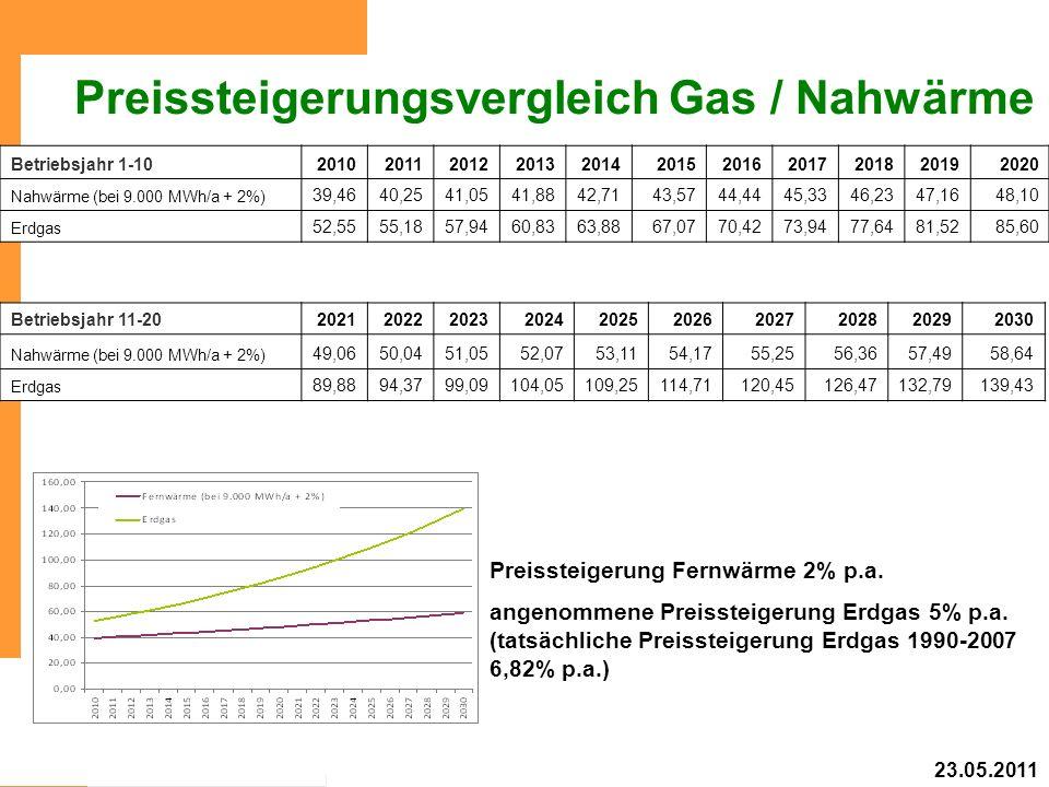 Preissteigerungsvergleich Gas / Nahwärme Preissteigerung Fernwärme 2% p.a. angenommene Preissteigerung Erdgas 5% p.a. (tatsächliche Preissteigerung Er