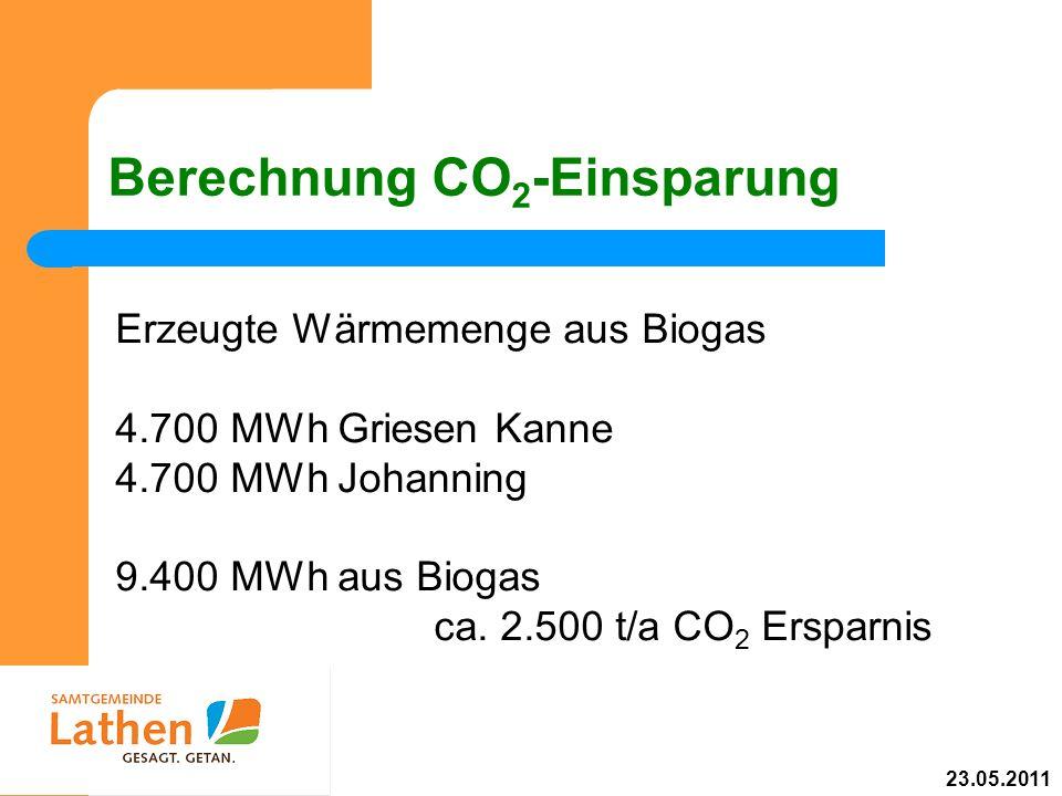 Berechnung CO 2 -Einsparung Erzeugte Wärmemenge aus Biogas 4.700 MWh Griesen Kanne 4.700 MWh Johanning 9.400 MWh aus Biogas ca. 2.500 t/a CO 2 Ersparn