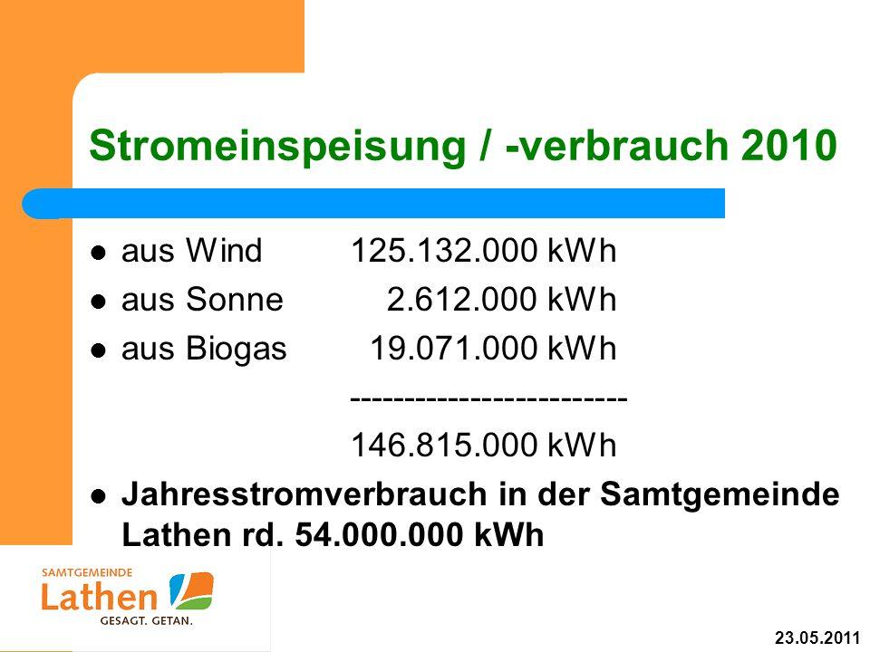 Stromeinspeisung / -verbrauch 2010 aus Wind125.132.000 kWh aus Sonne 2.612.000 kWh aus Biogas 19.071.000 kWh ------------------------- 146.815.000 kWh