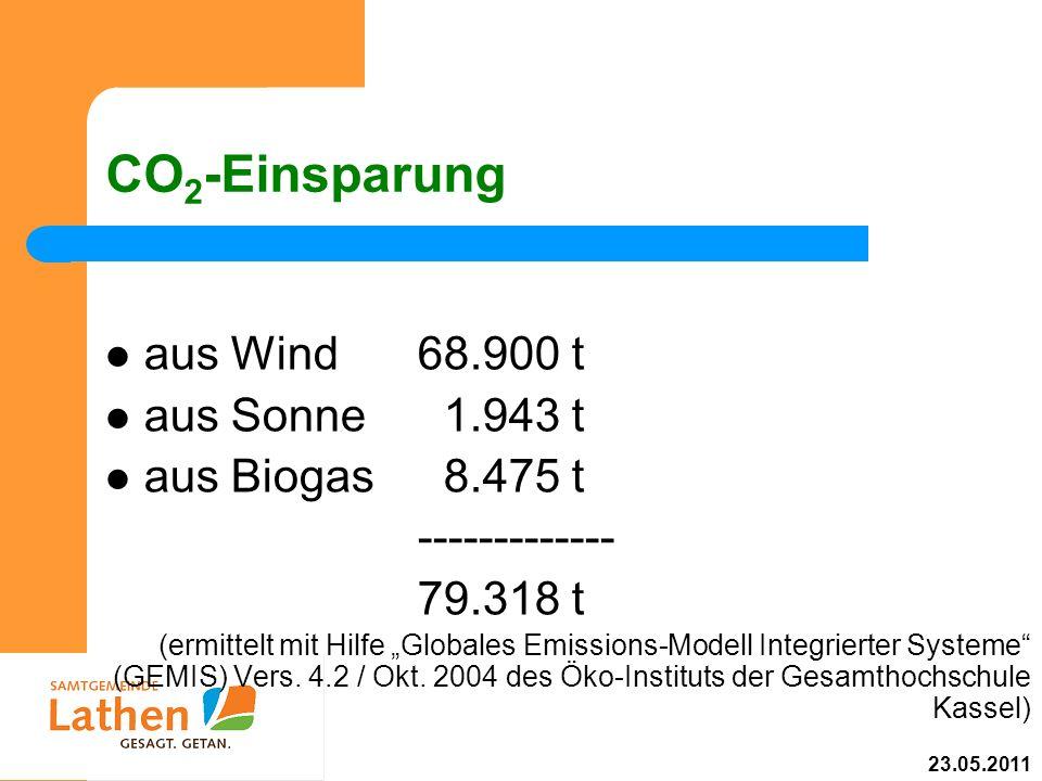 CO 2 -Einsparung aus Wind68.900 t aus Sonne 1.943 t aus Biogas 8.475 t ------------- 79.318 t (ermittelt mit Hilfe Globales Emissions-Modell Integrier
