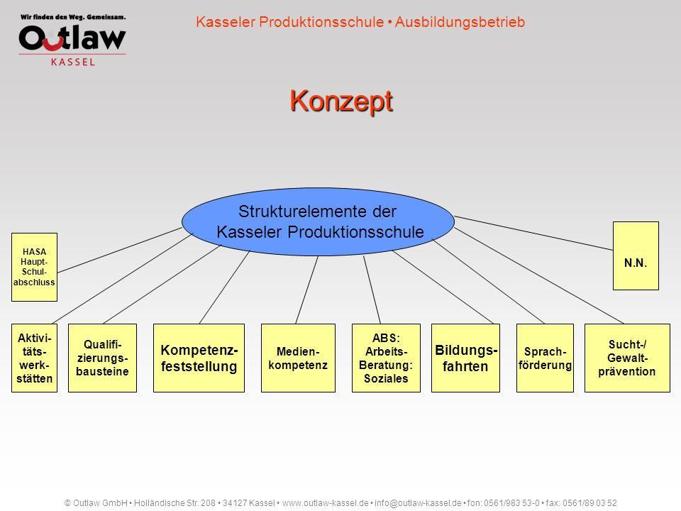 Konzept © Outlaw GmbH Holländische Str. 208 34127 Kassel www.outlaw-kassel.de info@outlaw-kassel.de fon: 0561/983 53-0 fax: 0561/89 03 52 Kasseler Pro