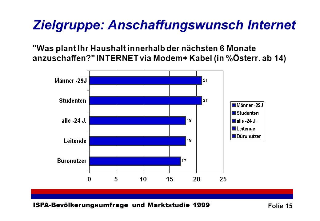 Folie 15 ISPA-Bevölkerungsumfrage und Marktstudie 1999 Zielgruppe: Anschaffungswunsch Internet Was plant Ihr Haushalt innerhalb der nächsten 6 Monate anzuschaffen? INTERNET via Modem+ Kabel (in %Österr.