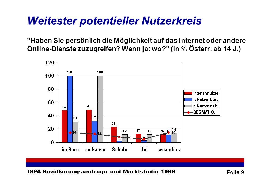 Folie 9 ISPA-Bevölkerungsumfrage und Marktstudie 1999 Weitester potentieller Nutzerkreis Haben Sie persönlich die Möglichkeit auf das Internet oder andere Online-Dienste zuzugreifen.