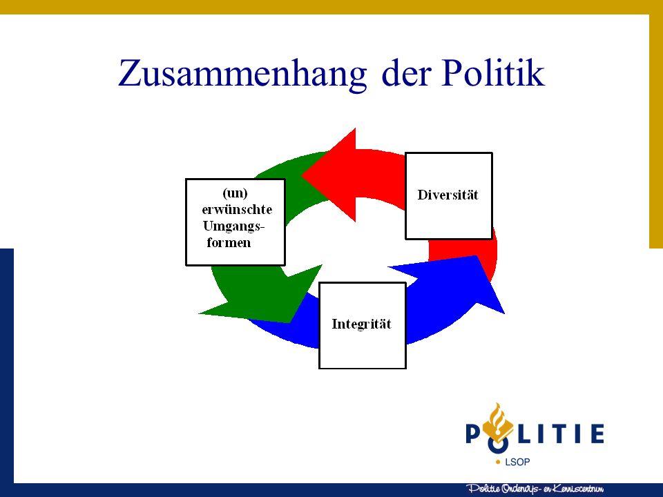 Zusammenhang der Politik