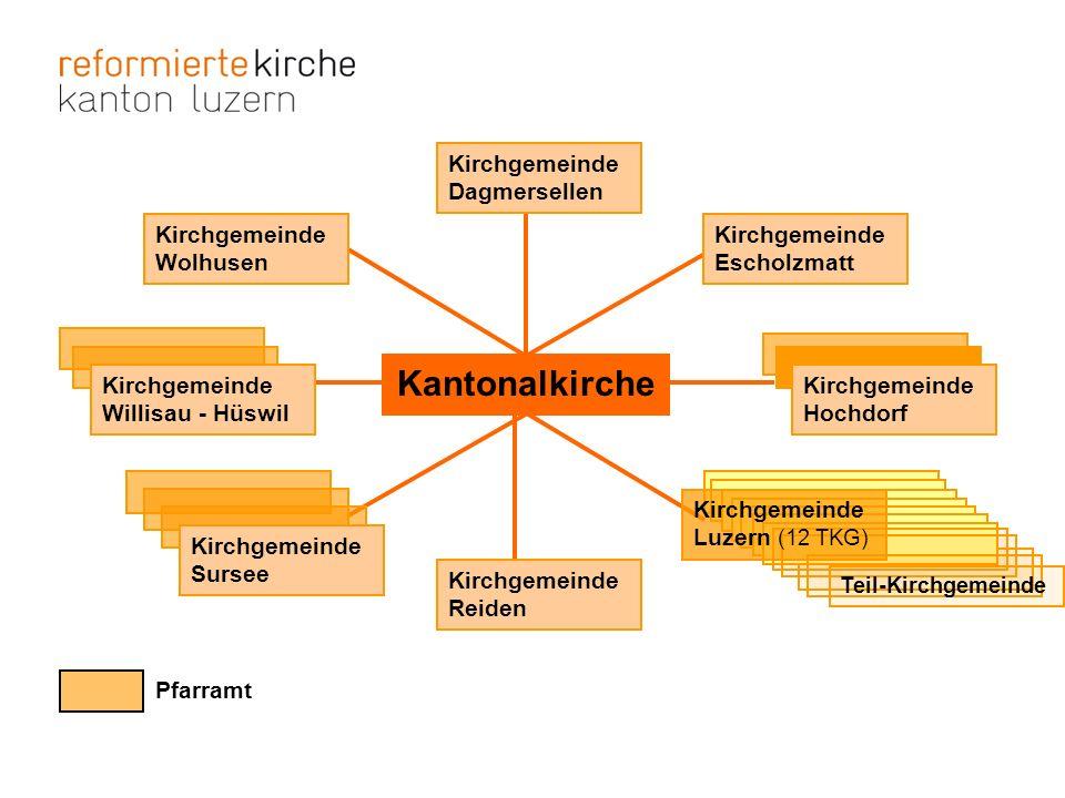 Struktur Kirchgemeinde Stimmberechtigte / Kirchgemeindeversammlung (Legislative) Kirchenvorstand (Exekutive) Ressort Pfarramt Rechnungs- kommission