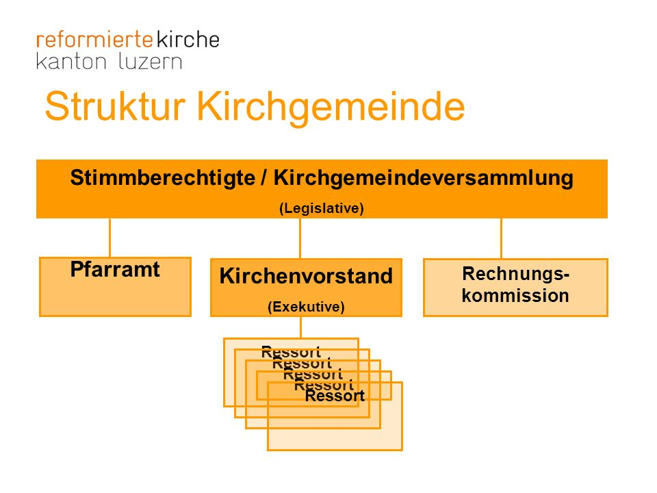 Struktur Kirchgemeinde Stimmberechtigte / Kirchgemeindeversammlung (Legislative) Kirchenvorstand (Exekutive) Ressort Pfarramt Rechnungs- kommission