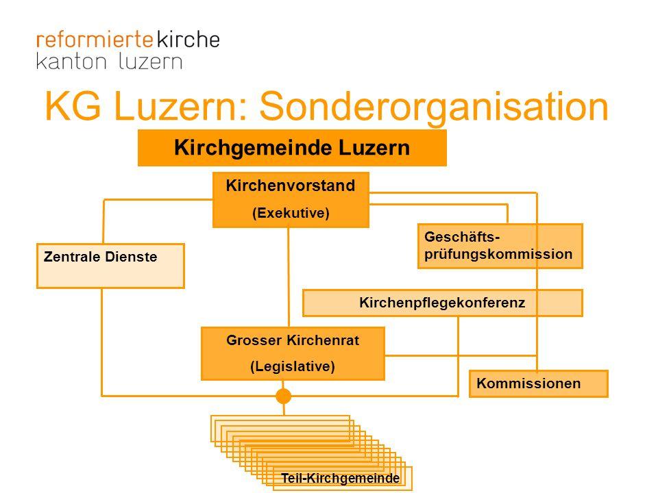 KG Luzern: Sonderorganisation Kirchgemeinde Luzern Geschäfts- prüfungskommission Grosser Kirchenrat (Legislative) Kirchenvorstand (Exekutive) Zentrale