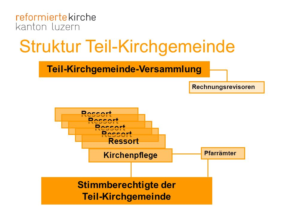 Struktur Teil-Kirchgemeinde Teil-Kirchgemeinde-Versammlung Ressort Pfarrämter Rechnungsrevisoren Stimmberechtigte der Teil-Kirchgemeinde Ressort Kirch