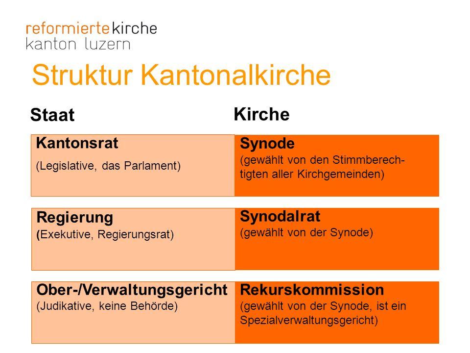 Struktur Kantonalkirche Kantonsrat (Legislative, das Parlament) Synode (gewählt von den Stimmberech- tigten aller Kirchgemeinden) Regierung (Exekutive