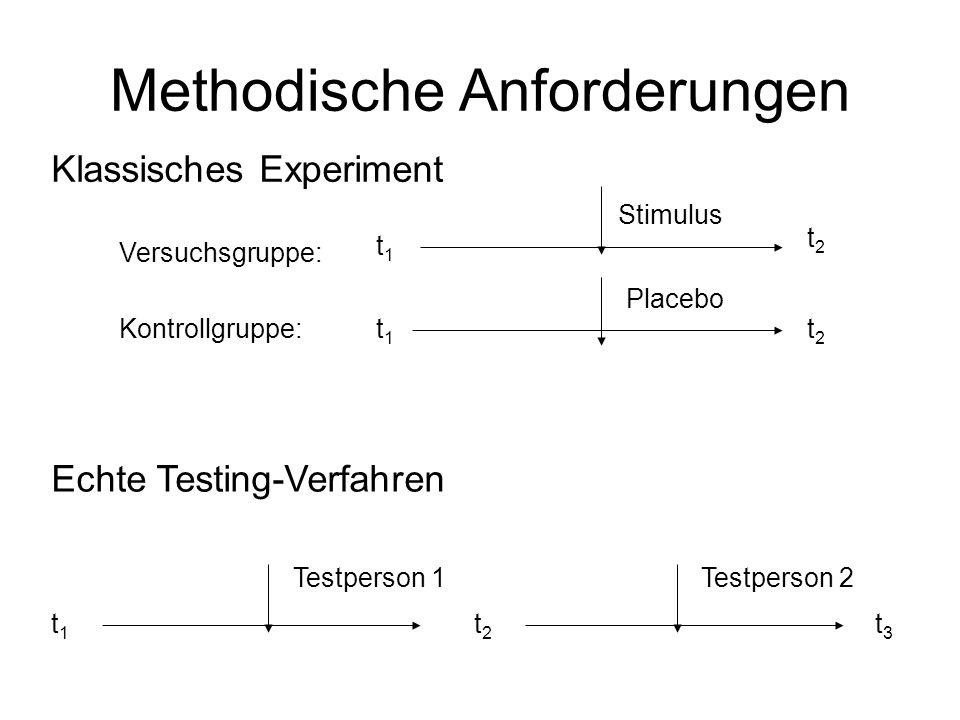 Methodische Anforderungen Klassisches Experiment Echte Testing-Verfahren t1t1 t2t2 t1t1 t2t2 Stimulus Placebo t1t1 Testperson 1 t2t2 t3t3 Testperson 2