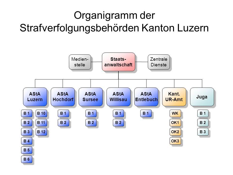 Organigramm der Strafverfolgungsbehörden Kanton Luzern Staats- anwaltschaft Staats- anwaltschaft AStA Luzern AStA Luzern AStA Hochdorf AStA Hochdorf A