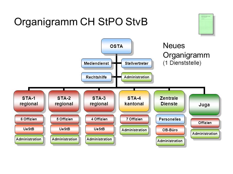 Organigramm CH StPO StvB Administration Personelles OB-Büro Neues Organigramm (1 Dienststelle) 6 Offizien UeStB Administration 5 Offizien UeStB Admini