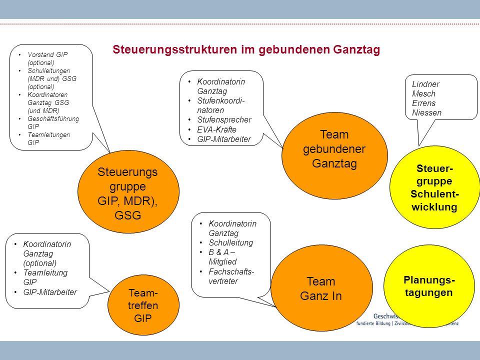 Steuerungsstrukturen im gebundenen Ganztag Steuerungs gruppe GIP, MDR), GSG Steuer- gruppe Schulent- wicklung Team gebundener Ganztag Lindner Mesch Er