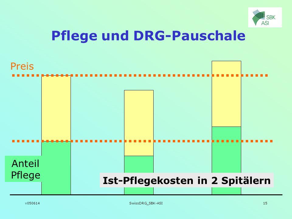 v050614SwissDRG_SBK-ASI15 Pflege und DRG-Pauschale Preis Ist-Pflegekosten in 2 Spitälern Anteil Pflege