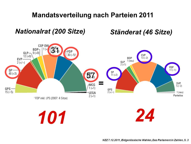 Mandatsverteilung nach Parteien 2011 Nationalrat (200 Sitze) Ständerat (46 Sitze) NZZ 7.12.2011, Eidgenössische Wahlen, Das Parlament in Zahlen, S. 3