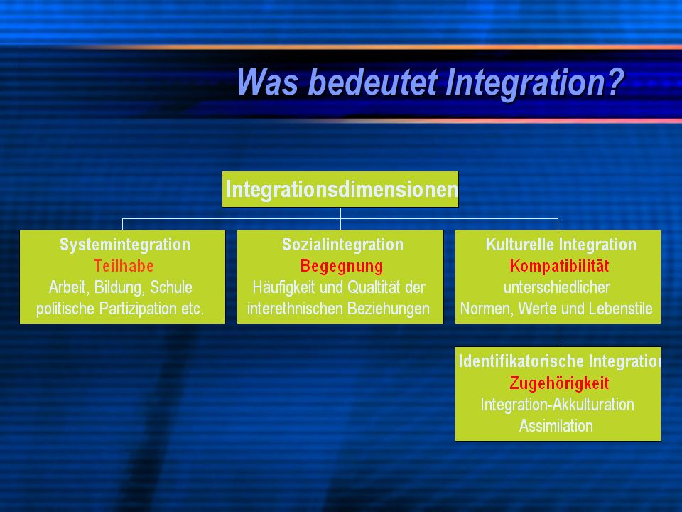 Was bedeutet Integration?