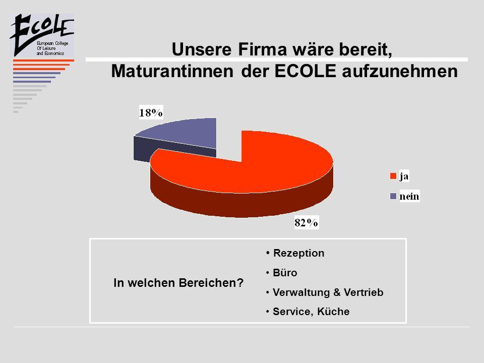 Unsere Firma wäre bereit, Maturantinnen der ECOLE aufzunehmen In welchen Bereichen? Rezeption Büro Verwaltung & Vertrieb Service, Küche
