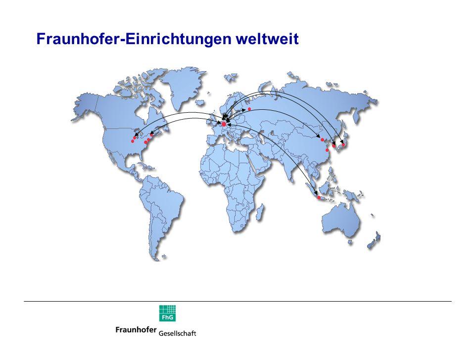 Auslandserträge der Fraunhofer-Gesellschaft 2006 Anstieg in 2006 um 20% Gesamt119,5 Mio 1) (+20,0%) Übrige Länder 2,4 Mio (+45,4%) Asien10,5 Mio (+3,1%) USA13,6 Mio 2) (+45,3%) Europa ohne EU-Kommission 42,2 Mio (+14,9%) EU-Kommission50,8 Mio (+21,4%) 1) aus laufender Auftragsforschung (ohne Lizenzerträge) 2) zusätzliche Erträge von FhUSA 2006: 10,0 Mio Veränderung zu 2005