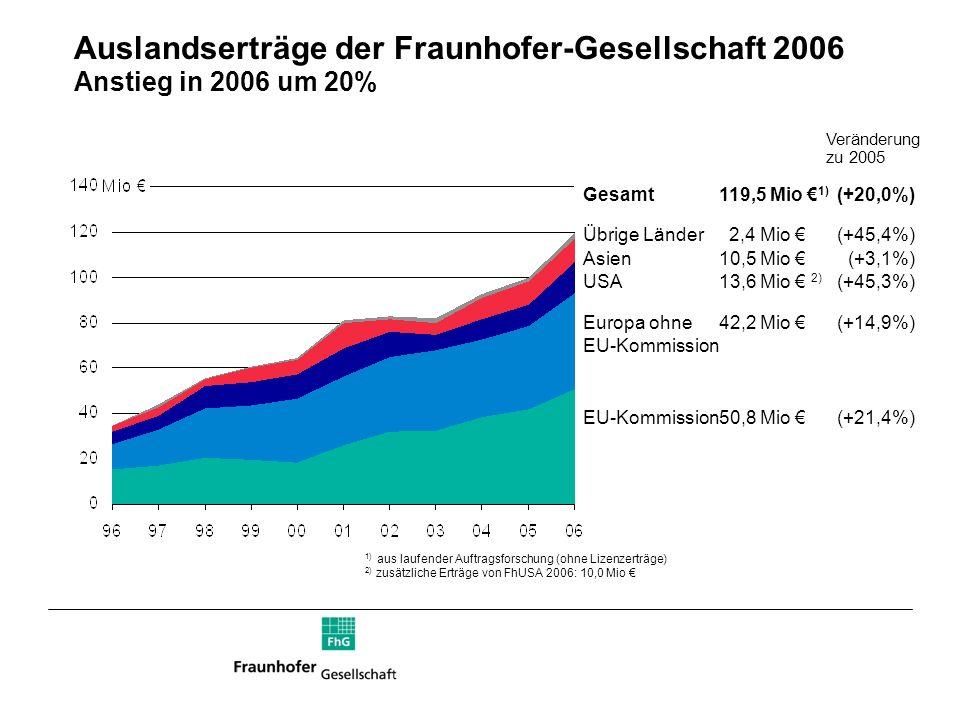 Auslandserträge der Fraunhofer-Gesellschaft 2006 Anstieg in 2006 um 20% Gesamt119,5 Mio 1) (+20,0%) Übrige Länder 2,4 Mio (+45,4%) Asien10,5 Mio (+3,1