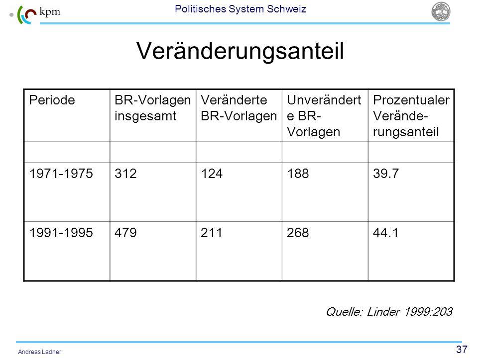 37 Politisches System Schweiz Andreas Ladner Veränderungsanteil PeriodeBR-Vorlagen insgesamt Veränderte BR-Vorlagen Unverändert e BR- Vorlagen Prozent