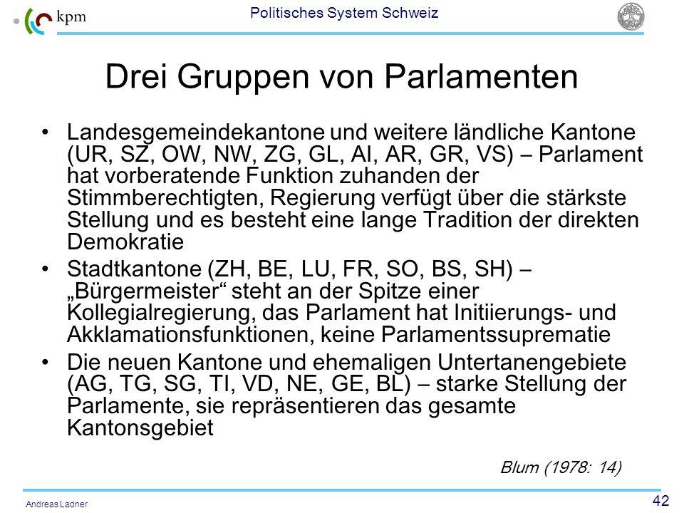 42 Politisches System Schweiz Andreas Ladner Drei Gruppen von Parlamenten Landesgemeindekantone und weitere ländliche Kantone (UR, SZ, OW, NW, ZG, GL,