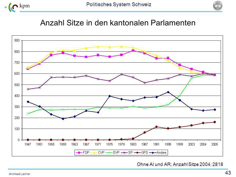 43 Politisches System Schweiz Andreas Ladner Anzahl Sitze in den kantonalen Parlamenten Ohne AI und AR; Anzahl Sitze 2004: 2818