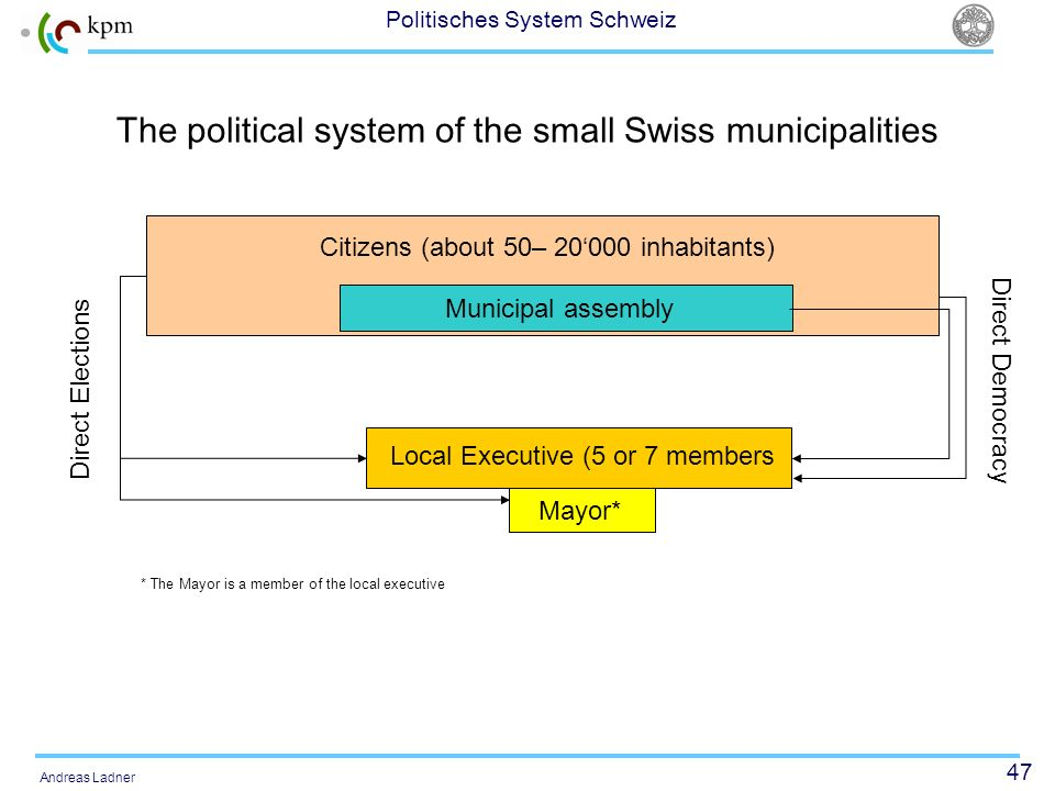 47 Politisches System Schweiz Andreas Ladner The political system of the small Swiss municipalities Citizens (about 50– 20000 inhabitants) Municipal assembly Local Executive (5 or 7 members Mayor* Direct Elections Direct Democracy * The Mayor is a member of the local executive